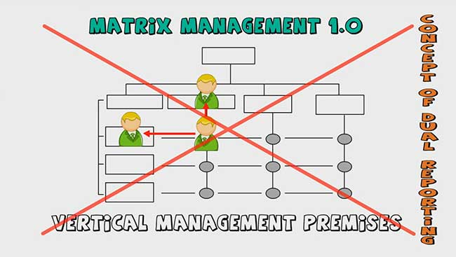Old Matrix Management Operating Systems